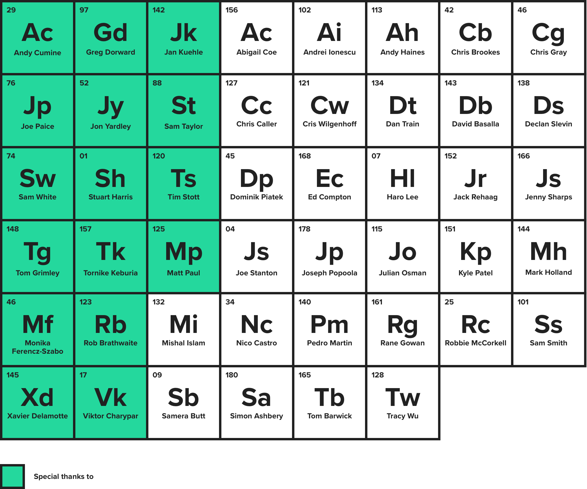 Periodic table_AW_v3
